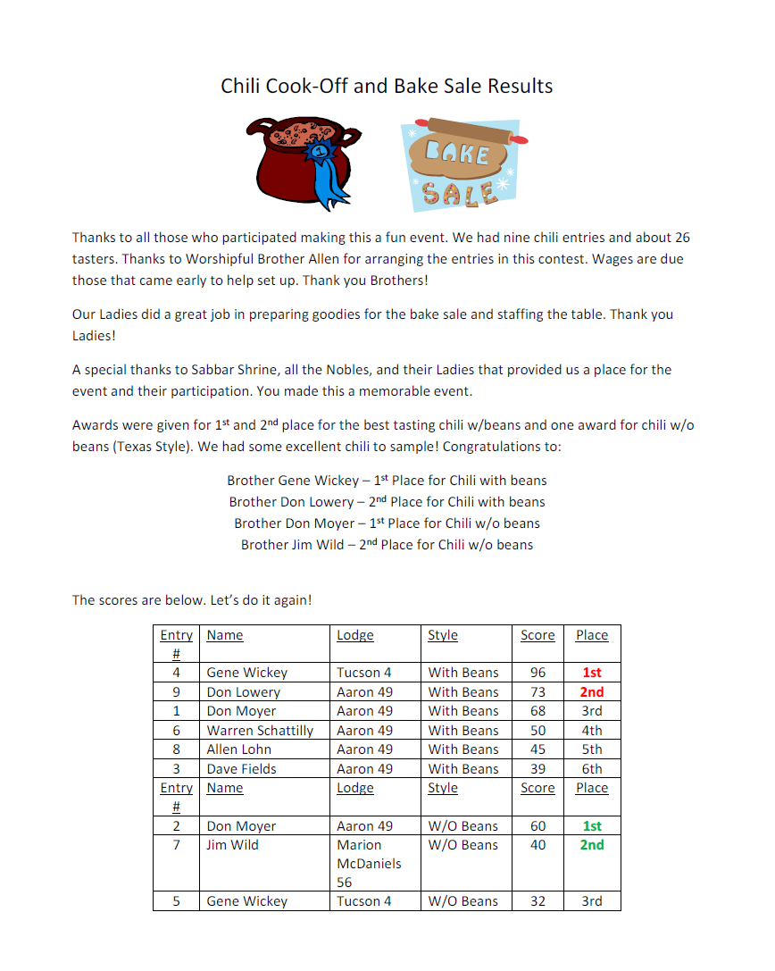 Chili Cook-off Results (2015)!!!